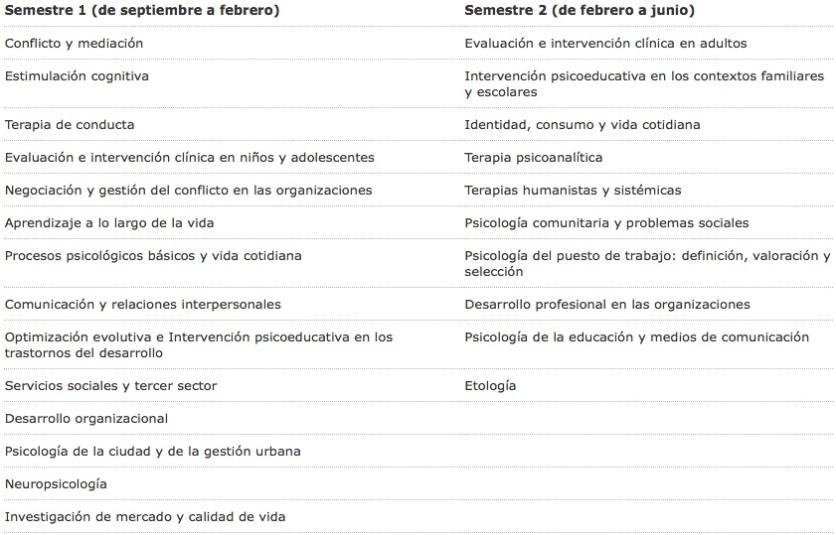 asignaturas_bisemetrales_psicologia_uoc