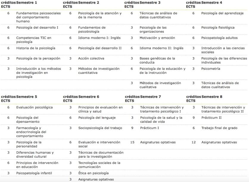 semestres_asignaturas_psicologia_uoc